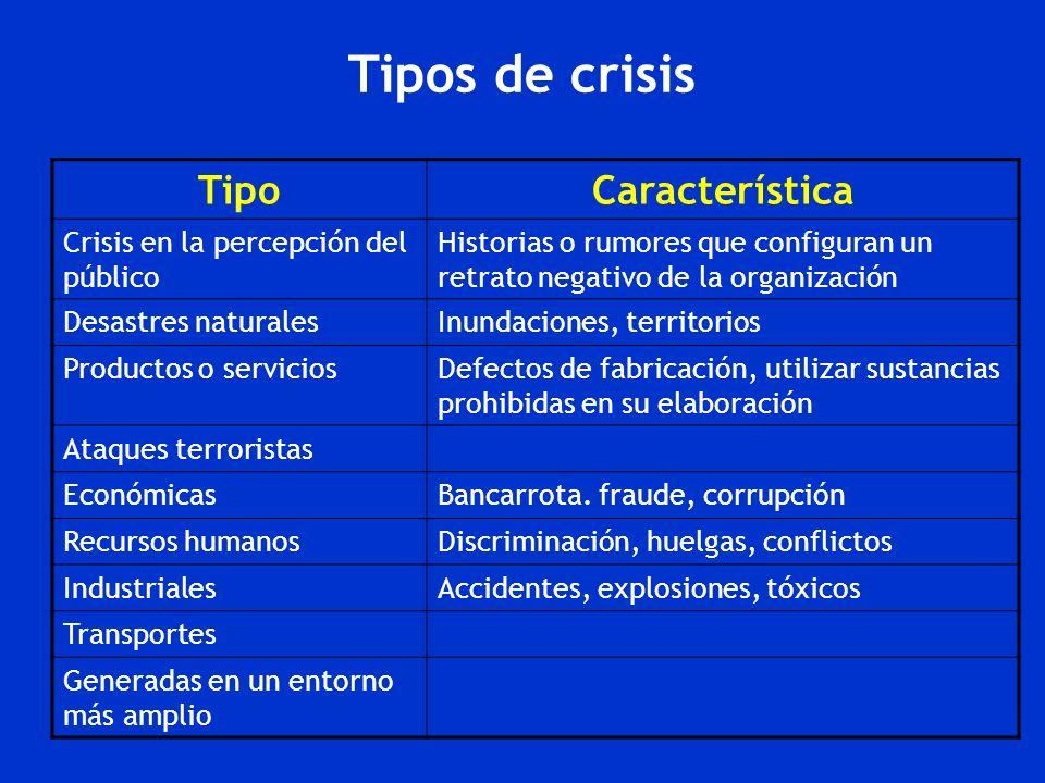 Tipos de crisis Tipo Característica