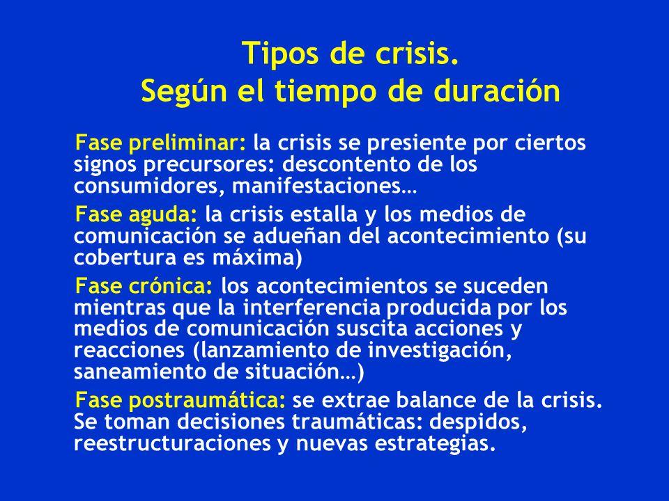 Tipos de crisis. Según el tiempo de duración