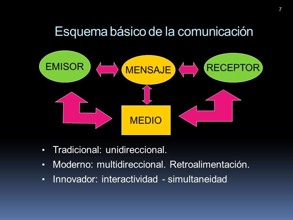 Esquema básico de la comunicación