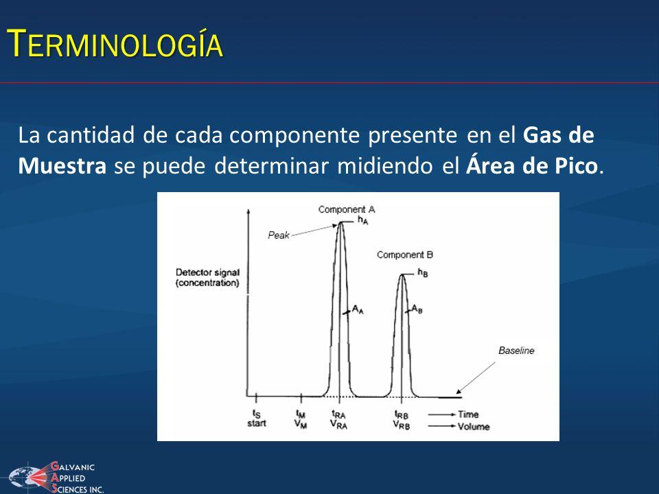 Terminología La cantidad de cada componente presente en el Gas de Muestra se puede determinar midiendo el Área de Pico.
