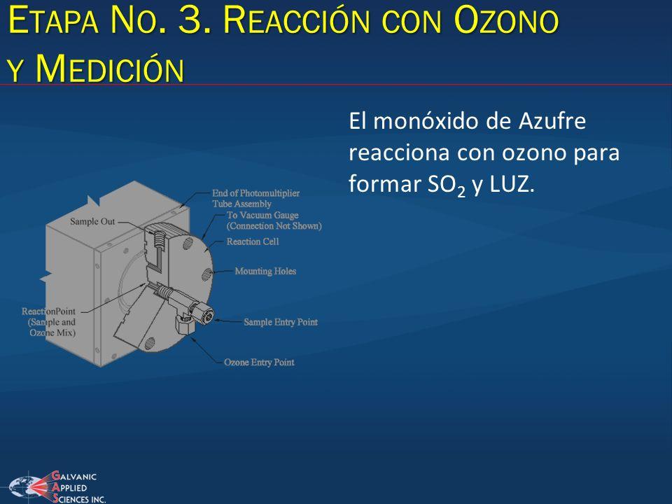 Etapa No. 3. Reacción con Ozono y Medición