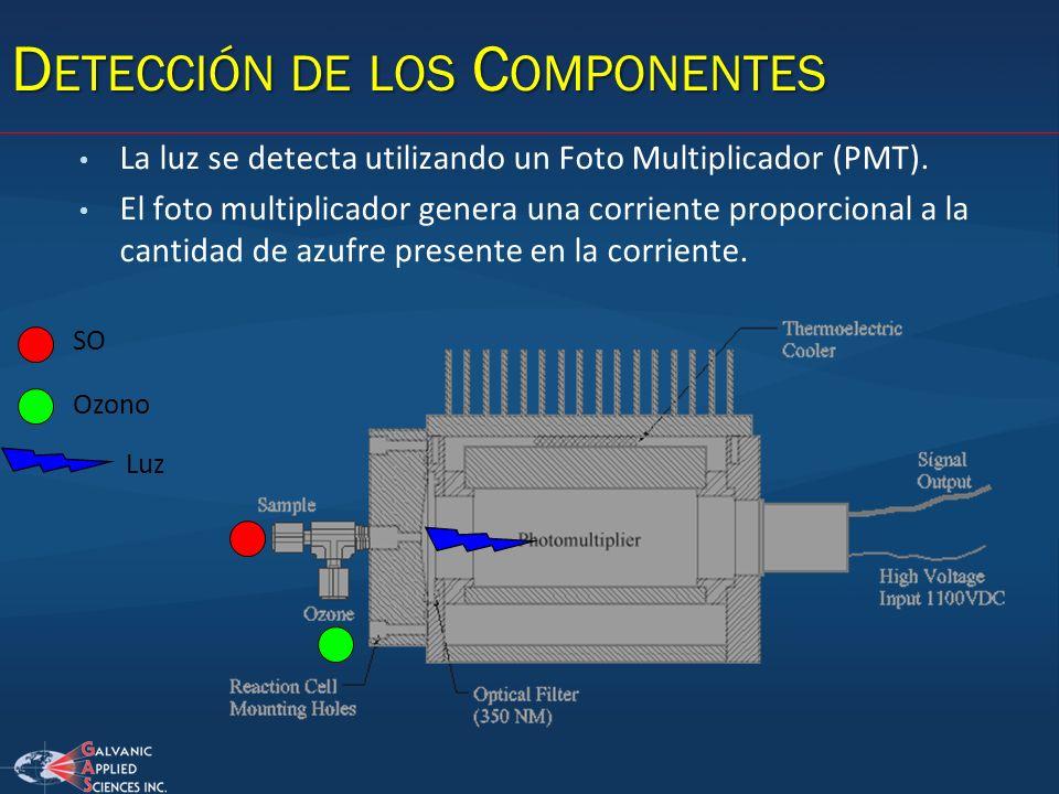 Detección de los Componentes