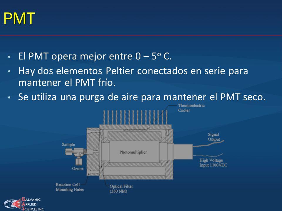 PMT El PMT opera mejor entre 0 – 5o C.