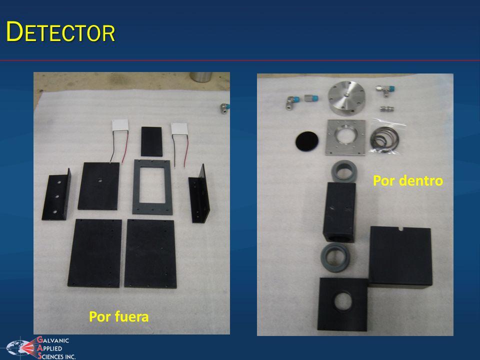 Detector Por dentro Por fuera