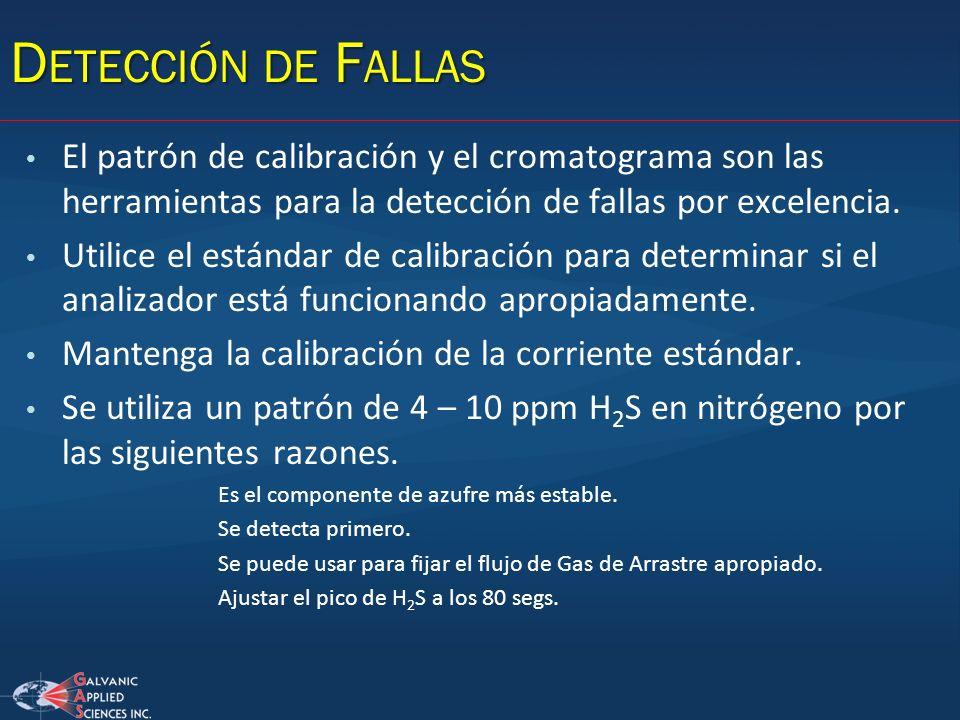 Detección de Fallas El patrón de calibración y el cromatograma son las herramientas para la detección de fallas por excelencia.