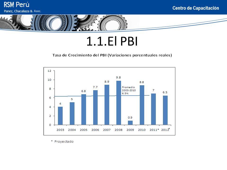 1.1.El PBI