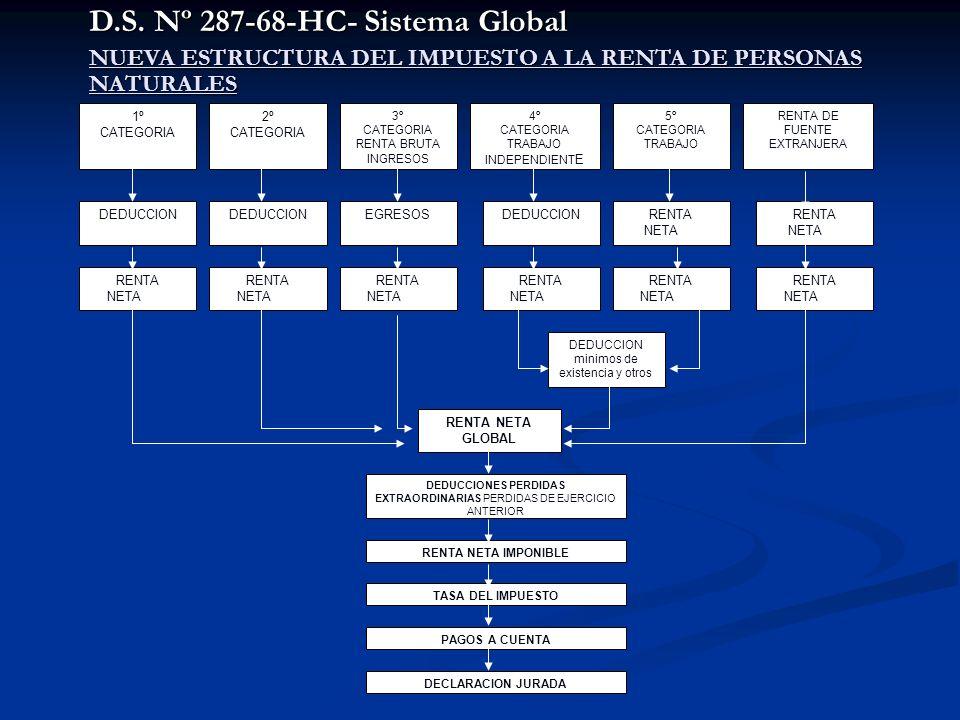 D.S. Nº 287-68-HC- Sistema Global