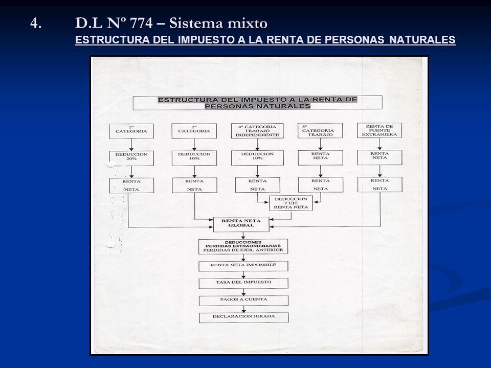 D.L Nº 774 – Sistema mixto ESTRUCTURA DEL IMPUESTO A LA RENTA DE PERSONAS NATURALES