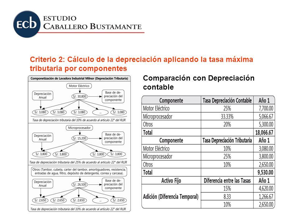 Criterio 2: Cálculo de la depreciación aplicando la tasa máxima