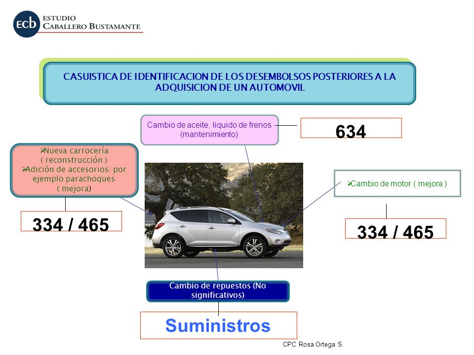 CASUISTICA DE IDENTIFICACION DE LOS DESEMBOLSOS POSTERIORES A LA ADQUISICION DE UN AUTOMOVIL
