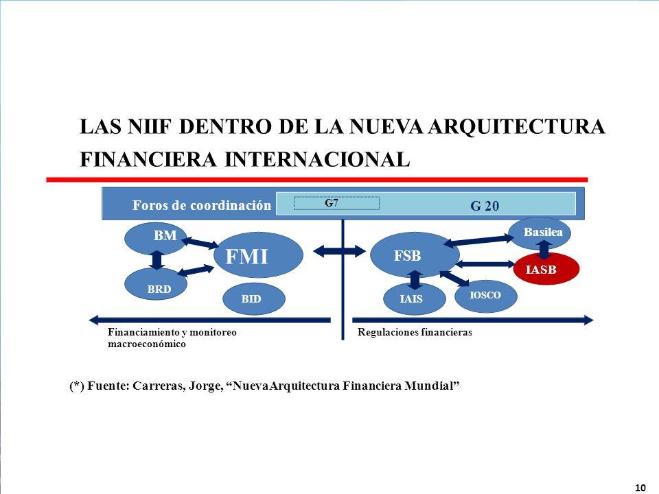 (*) Fuente: Carreras, Jorge, NuevaArquitectura Financiera Mundial