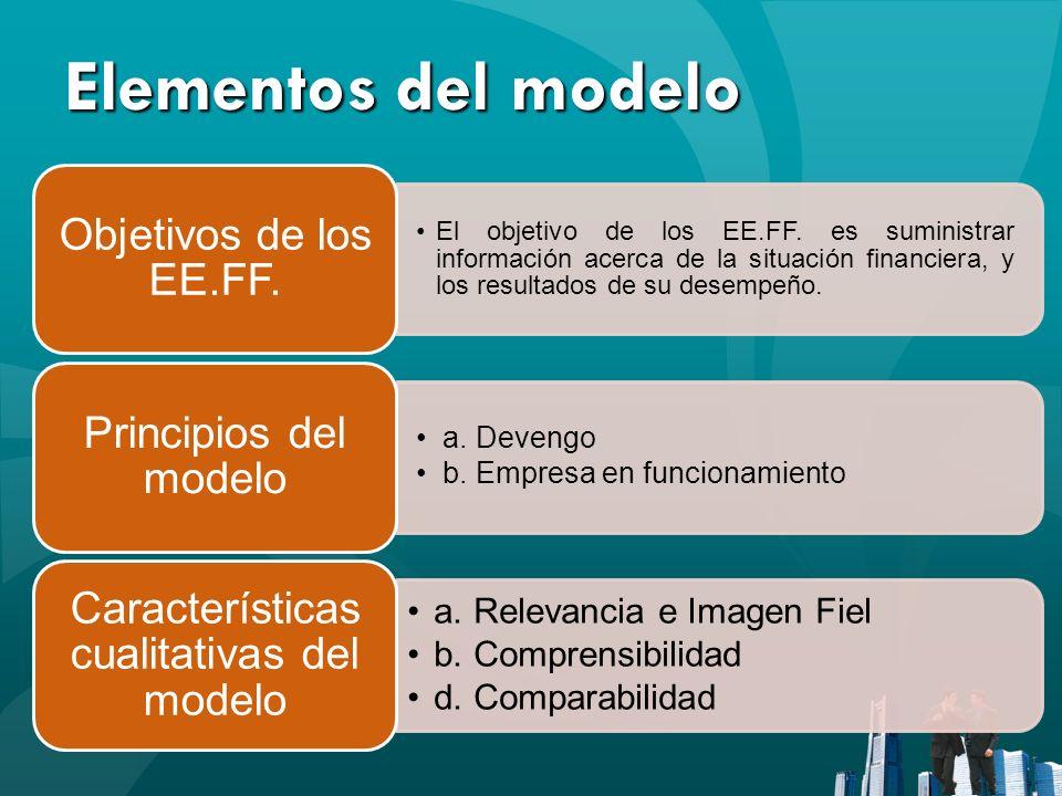 Características cualitativas del modelo