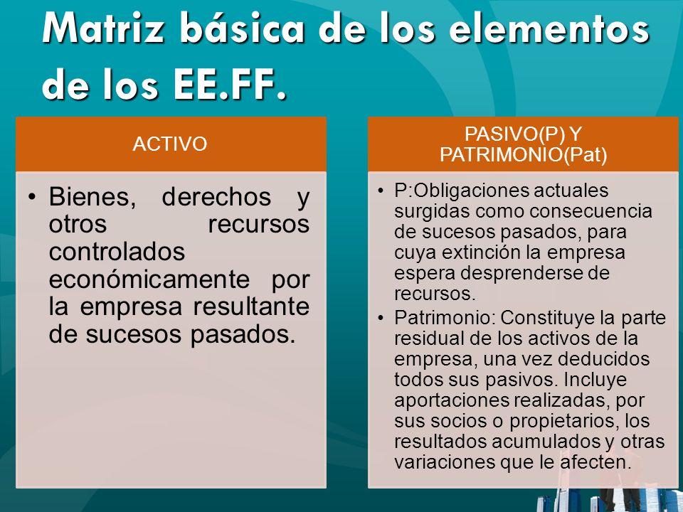 Matriz básica de los elementos de los EE.FF.