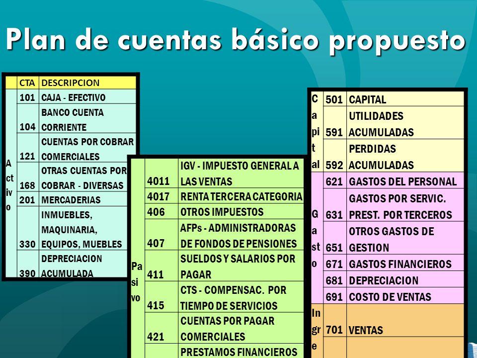 Plan de cuentas básico propuesto