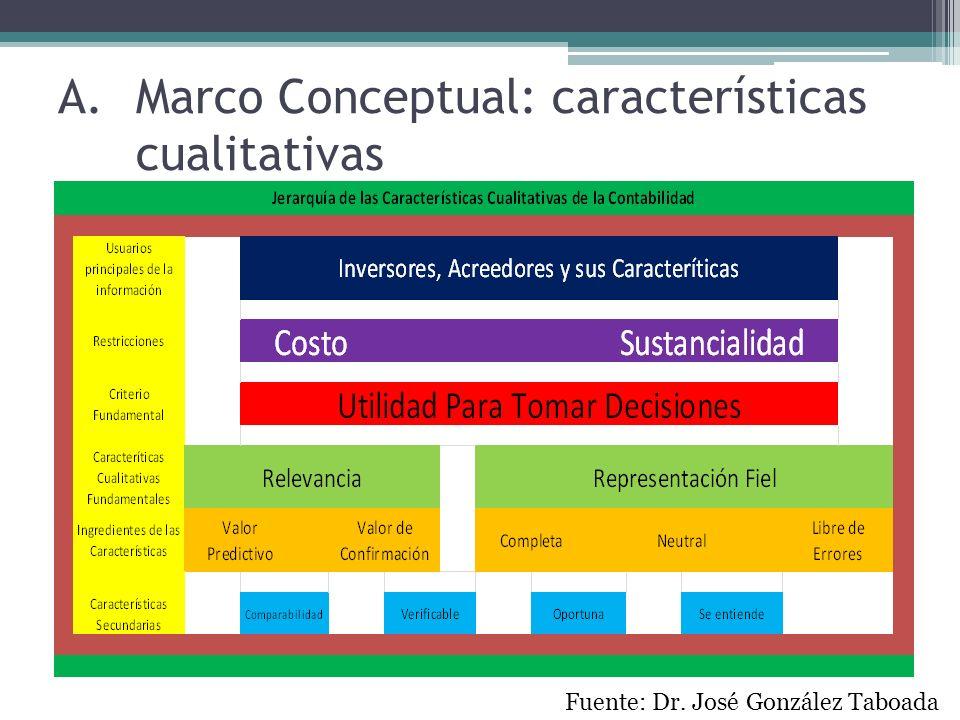 Marco Conceptual: características cualitativas