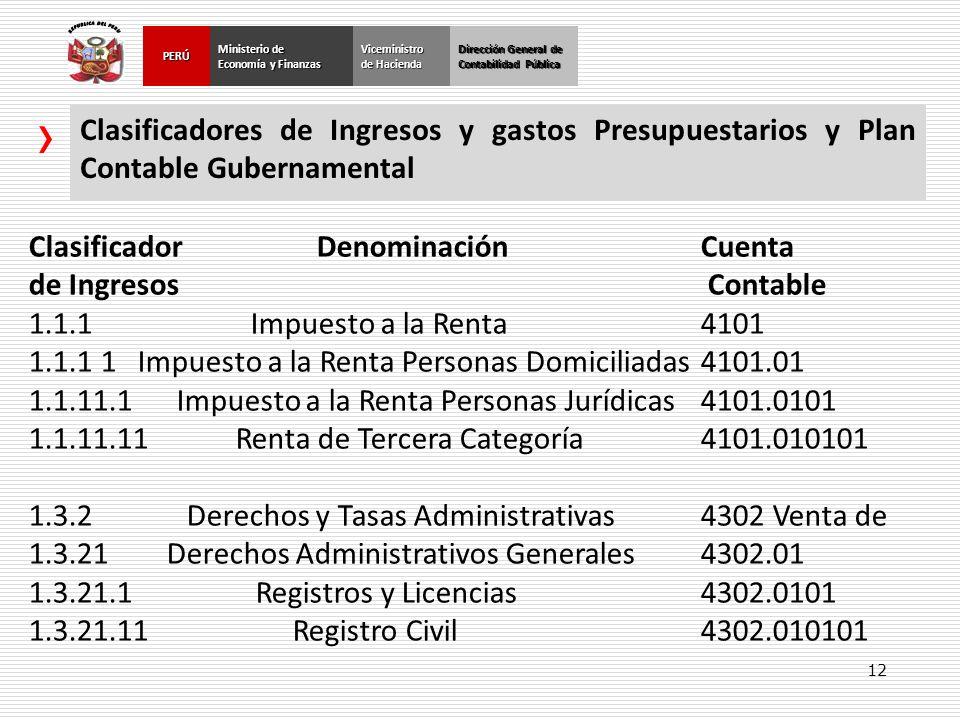 Clasificador Denominación Cuenta de Ingresos Contable