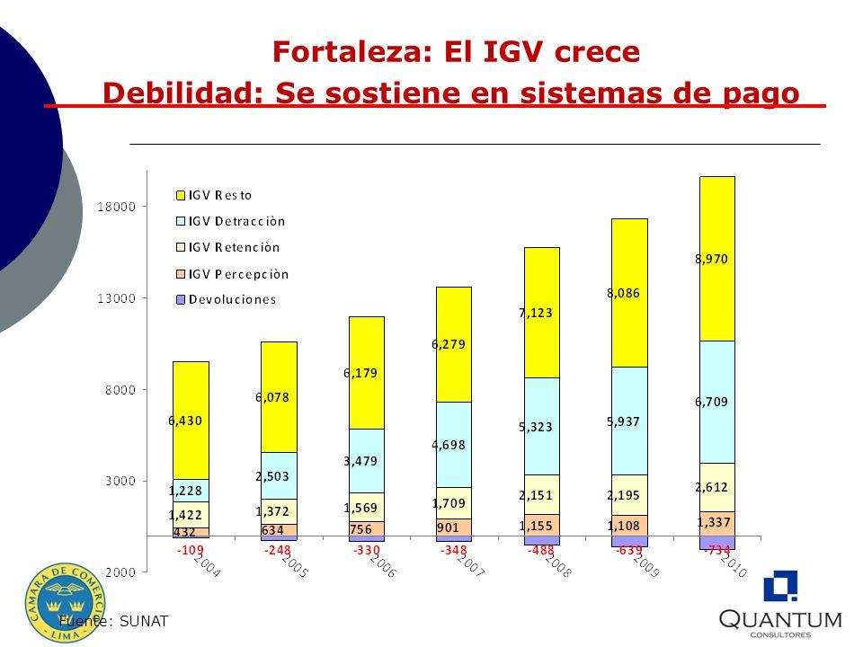Fortaleza: El IGV crece Debilidad: Se sostiene en sistemas de pago