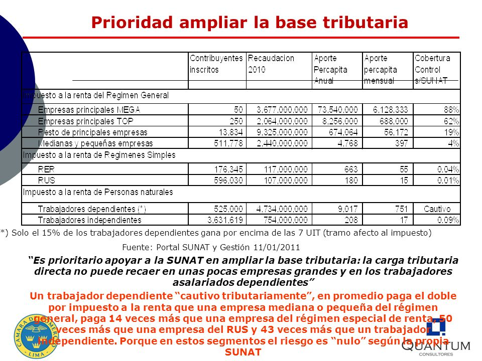 Prioridad ampliar la base tributaria