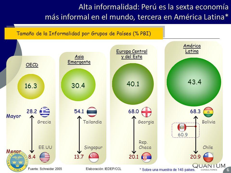 Alta informalidad: Perú es la sexta economía más informal en el mundo, tercera en América Latina*