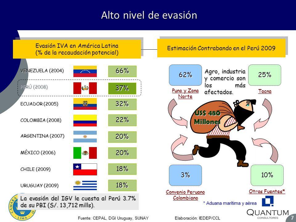 Alto nivel de evasión US$ 480 Millones 66% 62% 25% 37% 32% 22% 20% 20%