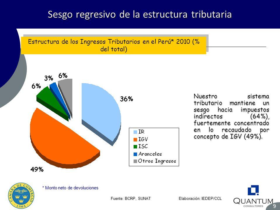 Sesgo regresivo de la estructura tributaria