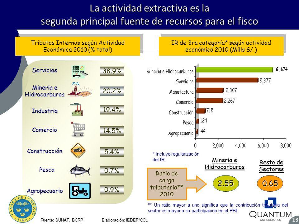 La actividad extractiva es la segunda principal fuente de recursos para el fisco