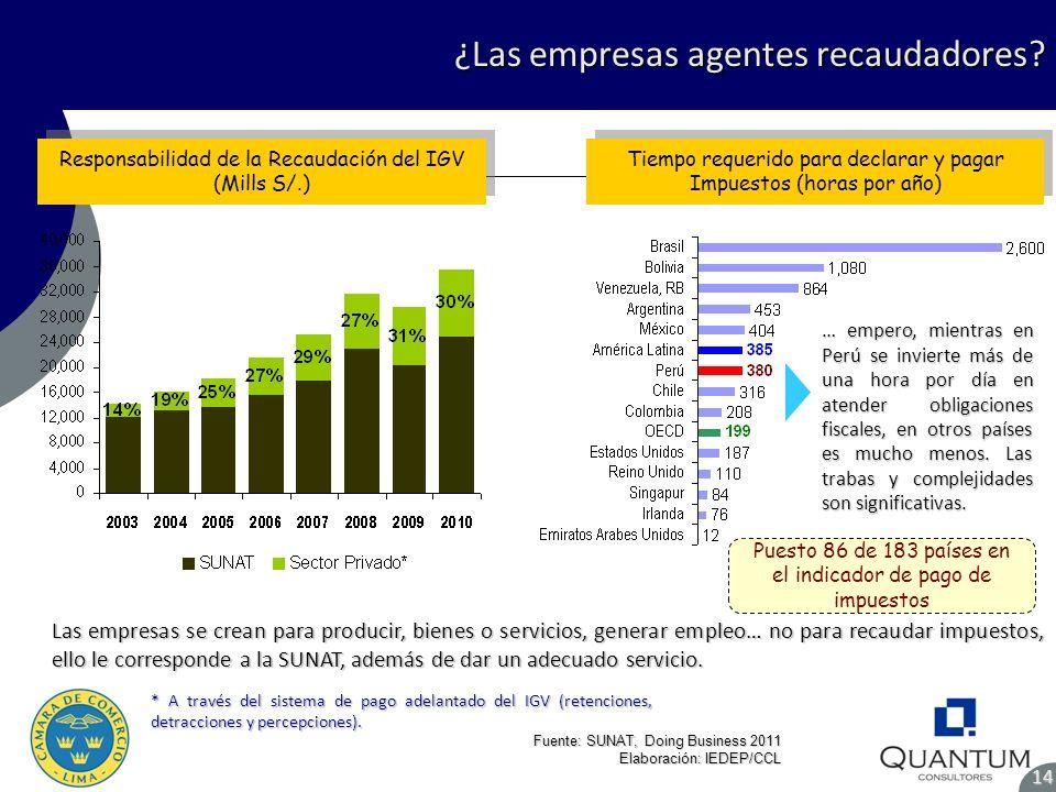 ¿Las empresas agentes recaudadores