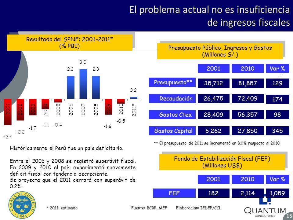 El problema actual no es insuficiencia de ingresos fiscales