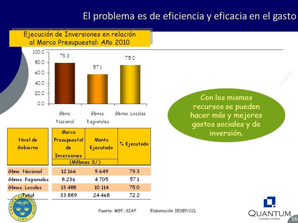 El problema es de eficiencia y eficacia en el gasto