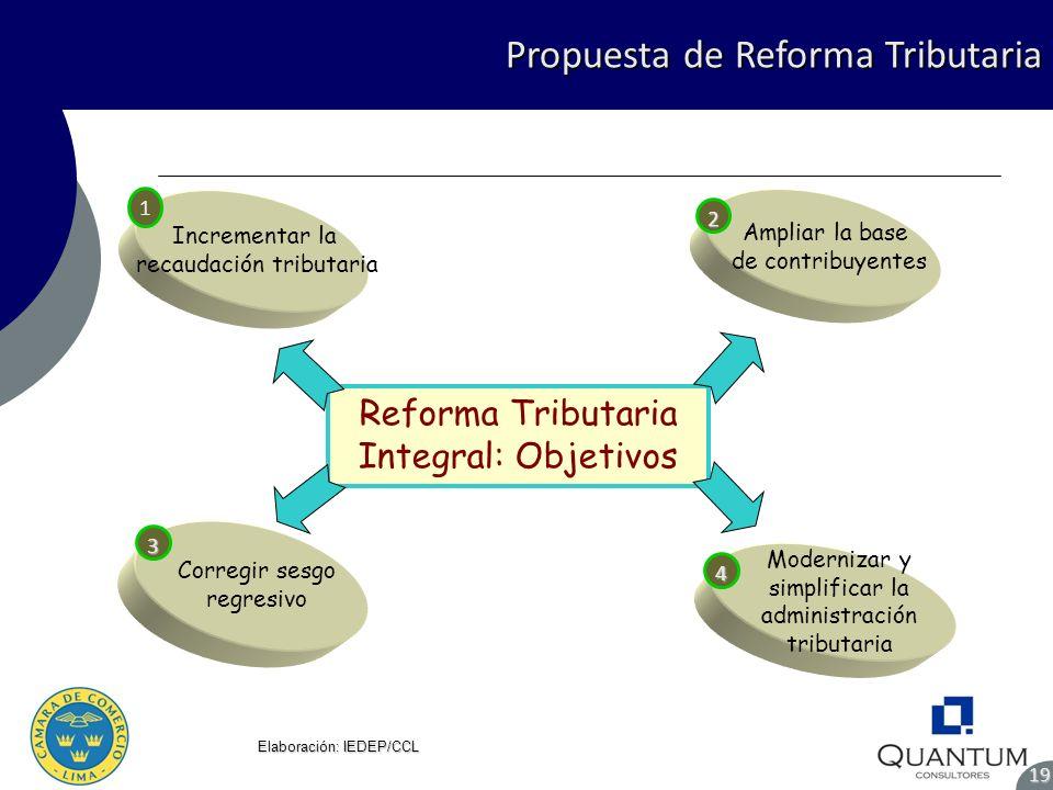 Propuesta de Reforma Tributaria