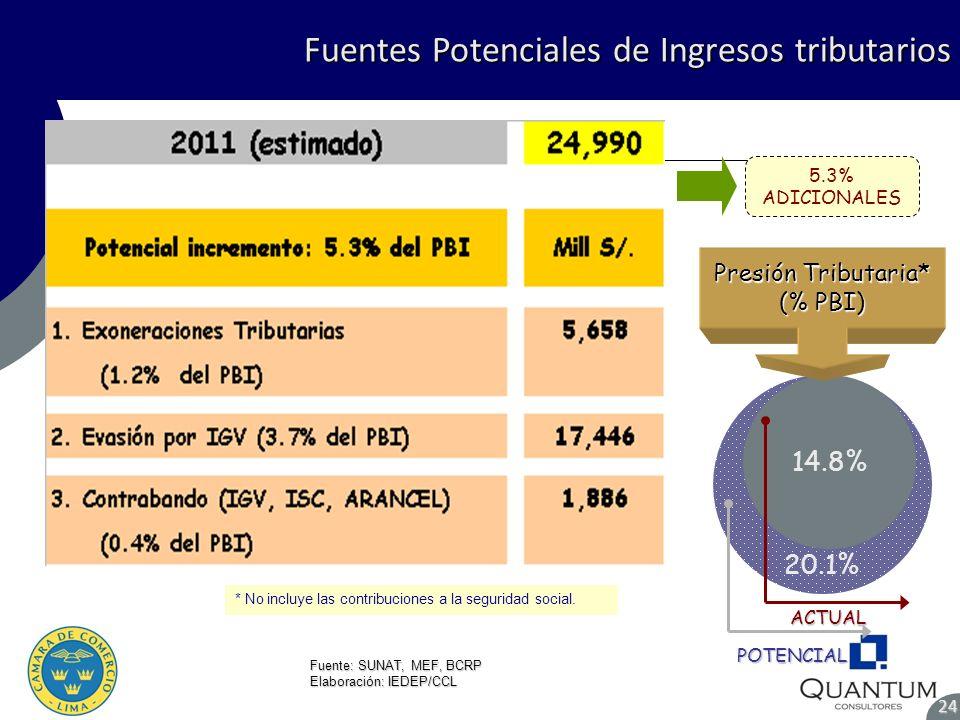 Presión Tributaria* (% PBI)