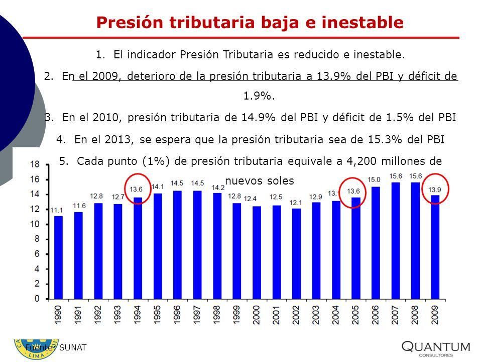 Presión tributaria baja e inestable