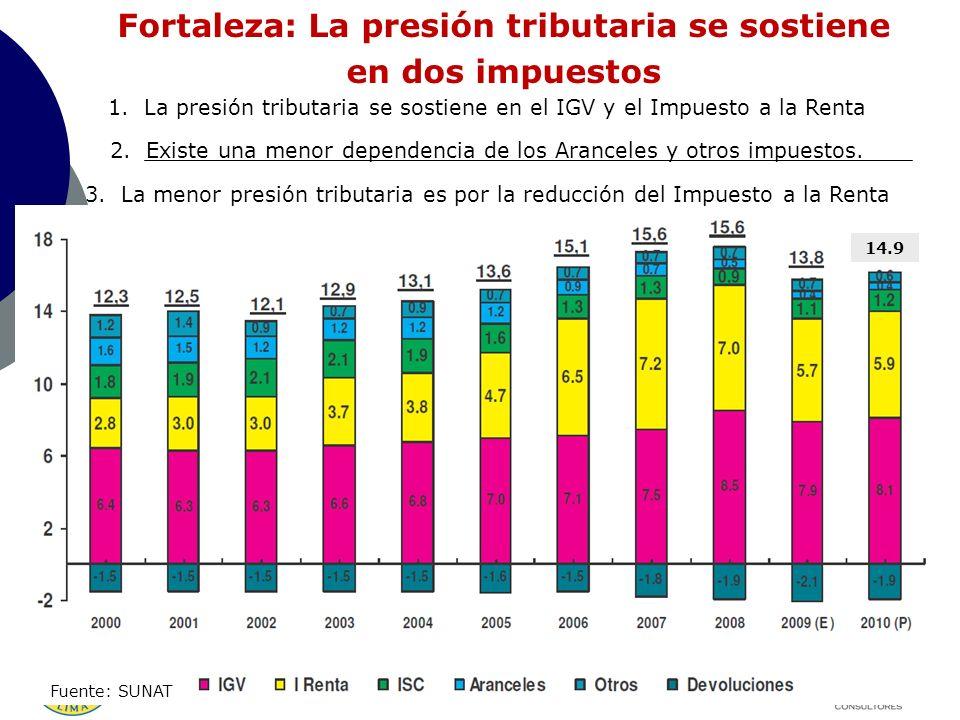 Fortaleza: La presión tributaria se sostiene