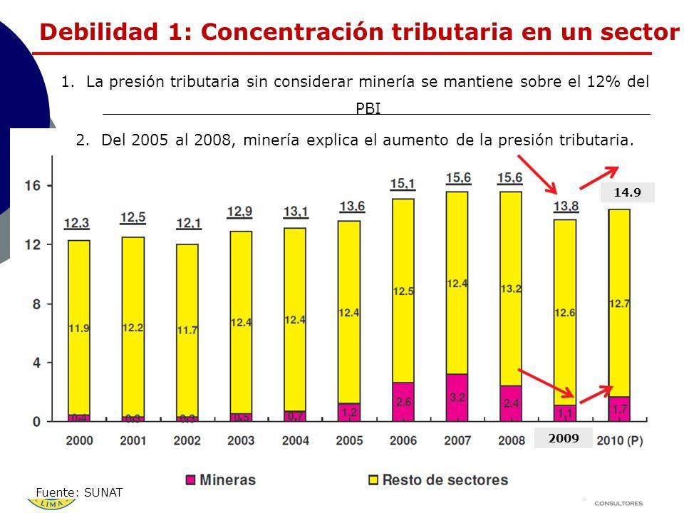 Debilidad 1: Concentración tributaria en un sector