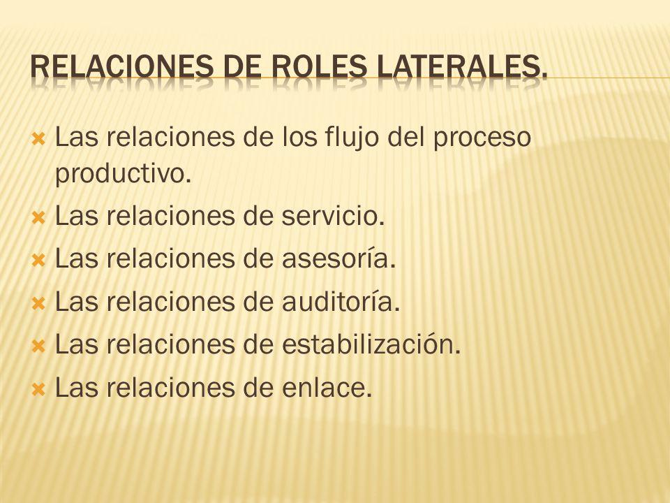 Relaciones de roles laterales.