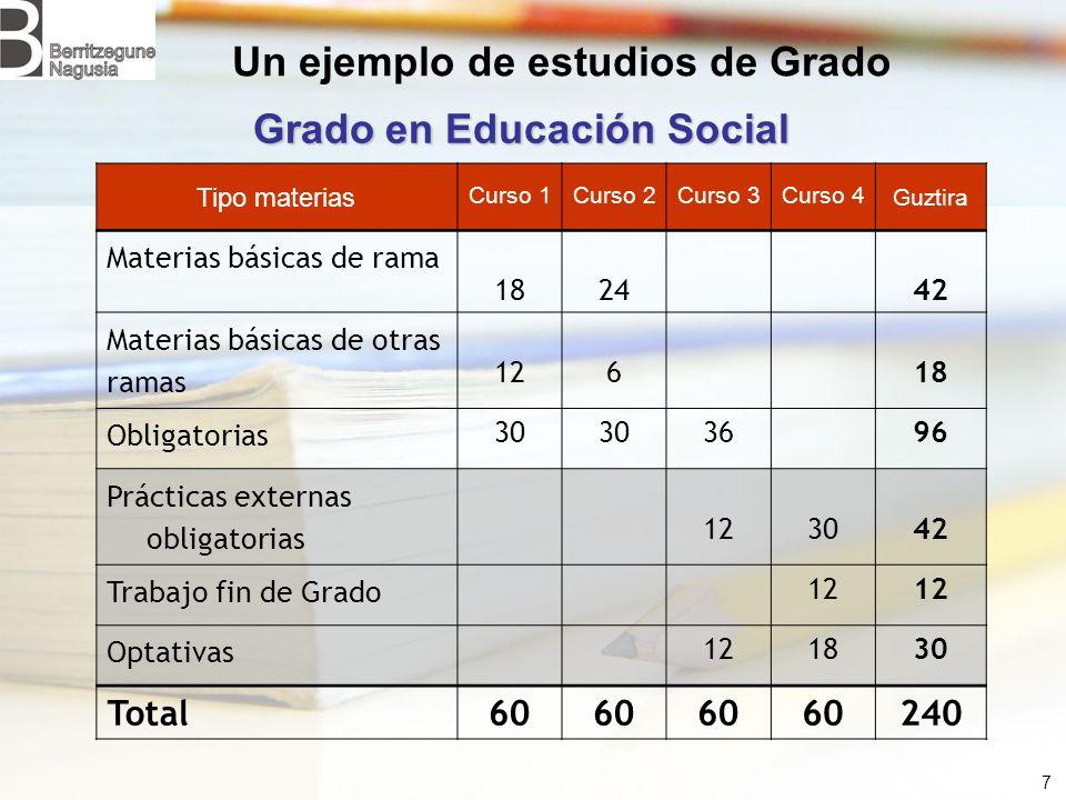 Un ejemplo de estudios de Grado