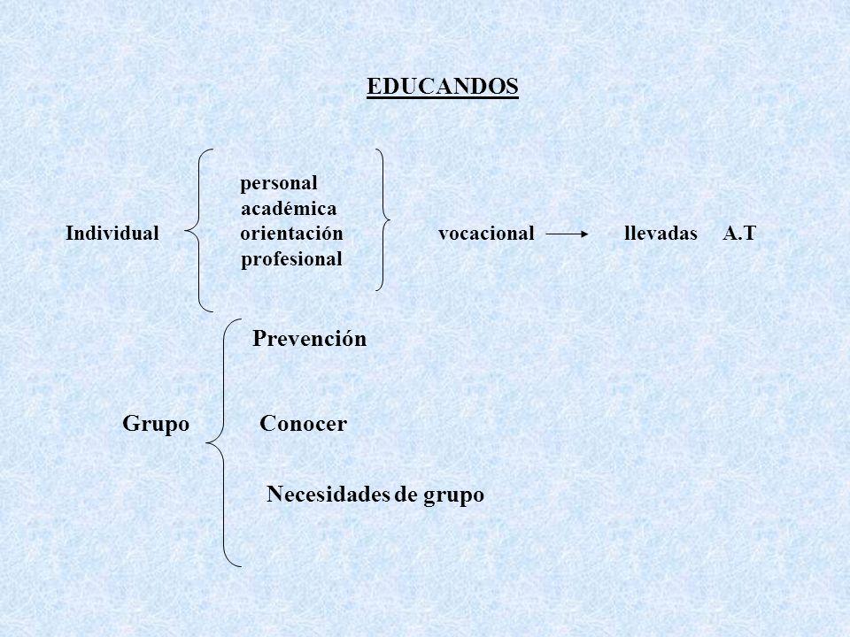 EDUCANDOS Grupo Conocer Necesidades de grupo
