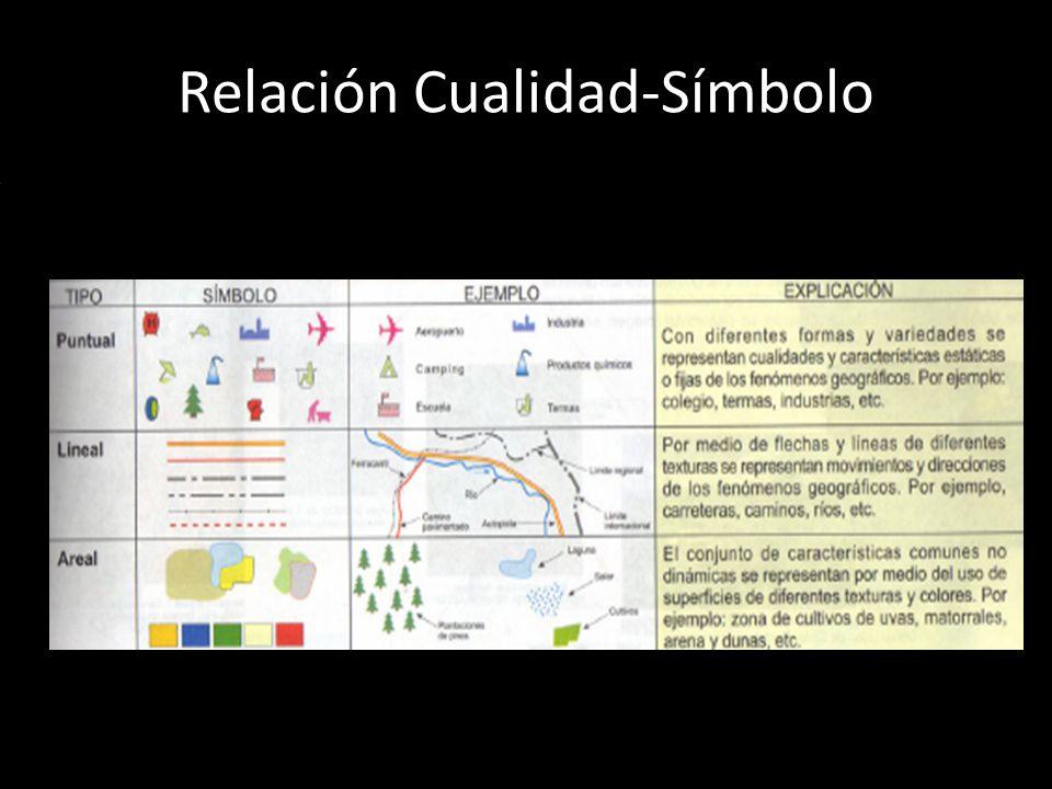 Relación Cualidad-Símbolo