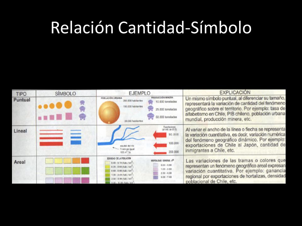 Relación Cantidad-Símbolo