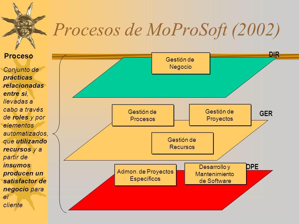 Procesos de MoProSoft (2002)