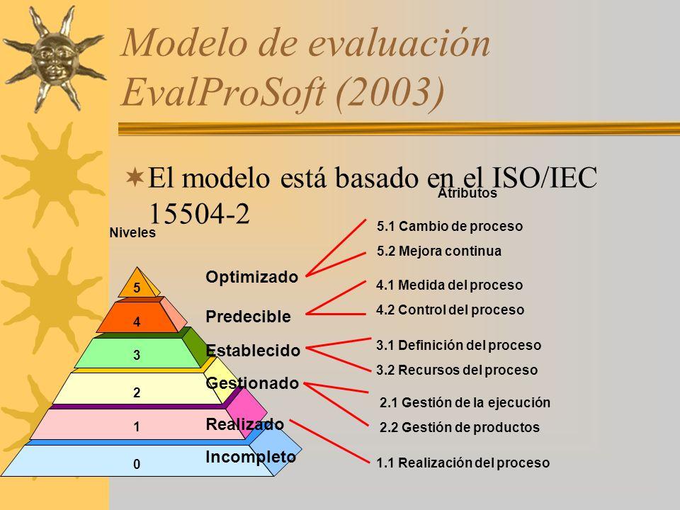 Modelo de evaluación EvalProSoft (2003)