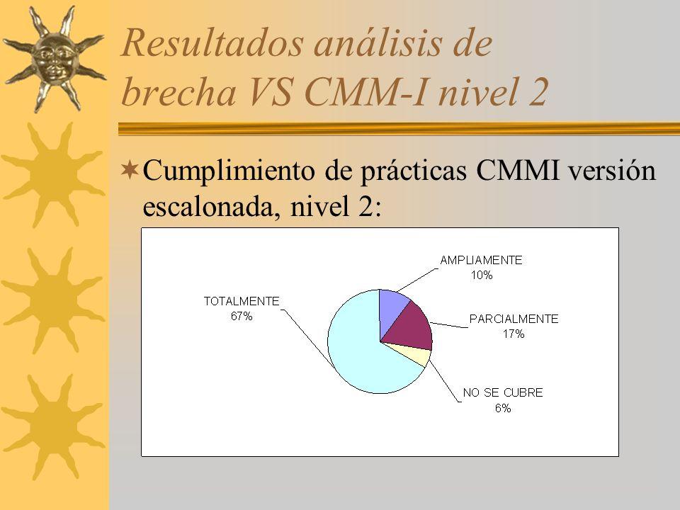 Resultados análisis de brecha VS CMM-I nivel 2