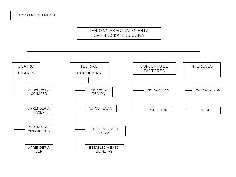 TENDENCIAS ACTUALES EN LA ORIENTACIÓN EDUCATIVA