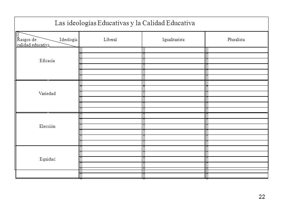 Las ideologías Educativas y la Calidad Educativa