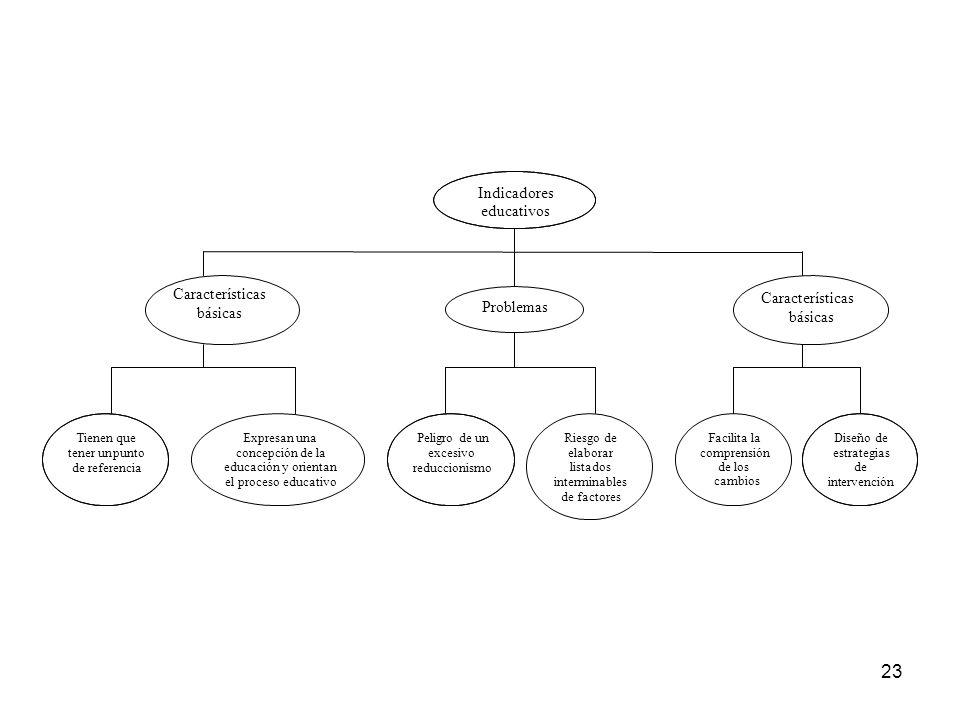 Indicadores educativos Características Características básicas
