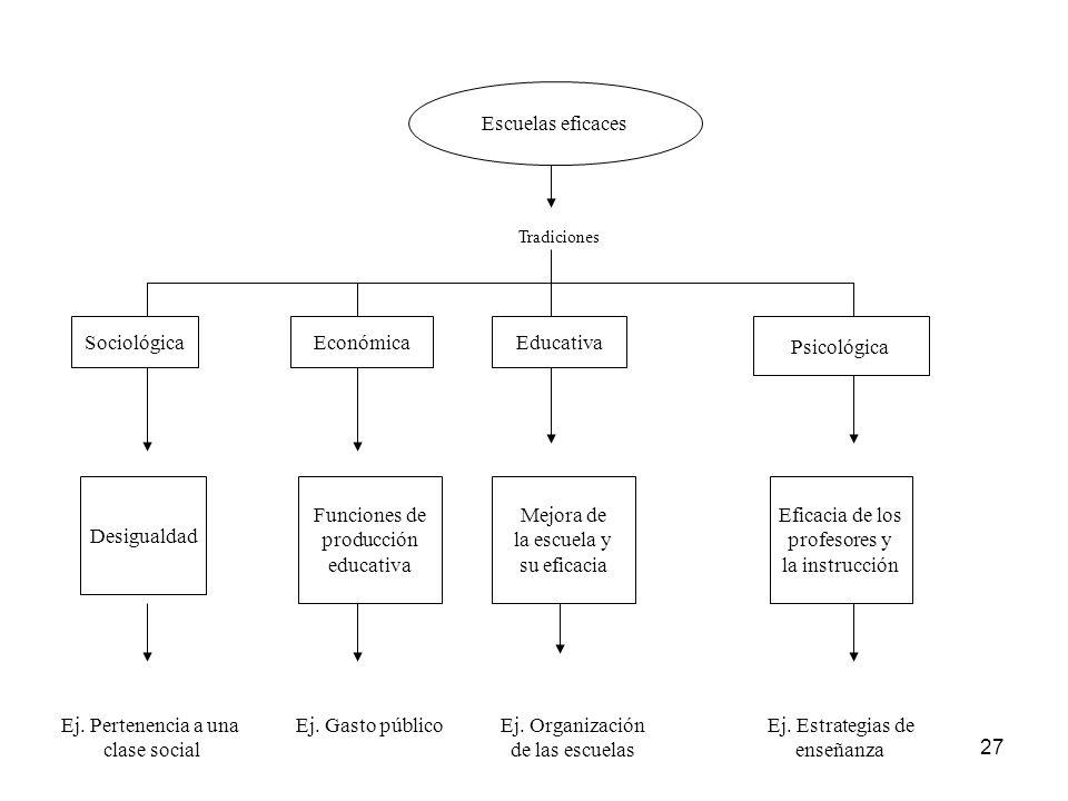 Escuelas eficaces Sociológica Económica Educativa Psicológica