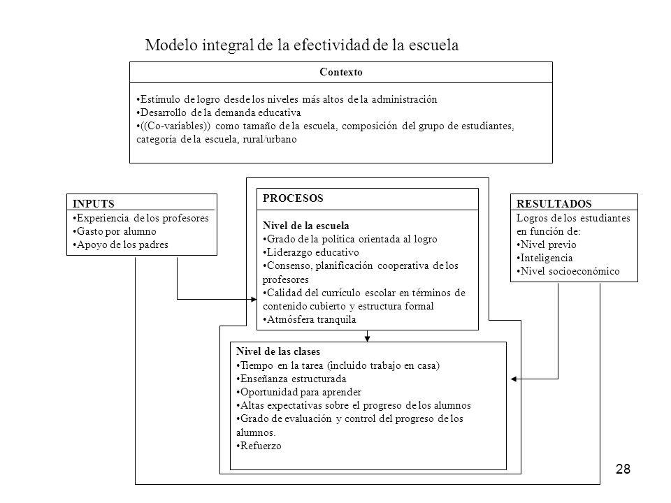 Modelo integral de la efectividad de la escuela