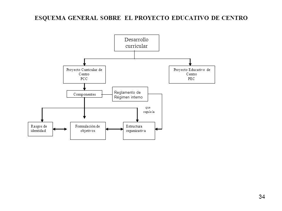 ESQUEMA GENERAL SOBRE EL PROYECTO EDUCATIVO DE CENTRO