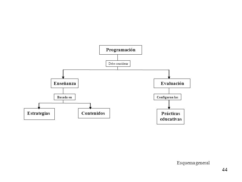 Programación Enseñanza Evaluación Estrategias Contenidos Prácticas