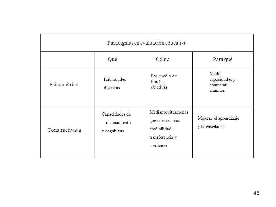 Paradigmas en evaluación educativa